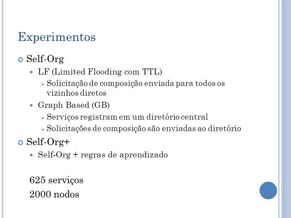 Experimentos Self-Org Self-Org+ 625 serviços 2000 nodos