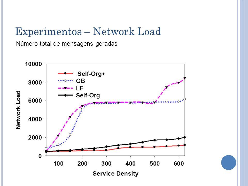 Experimentos – Network Load