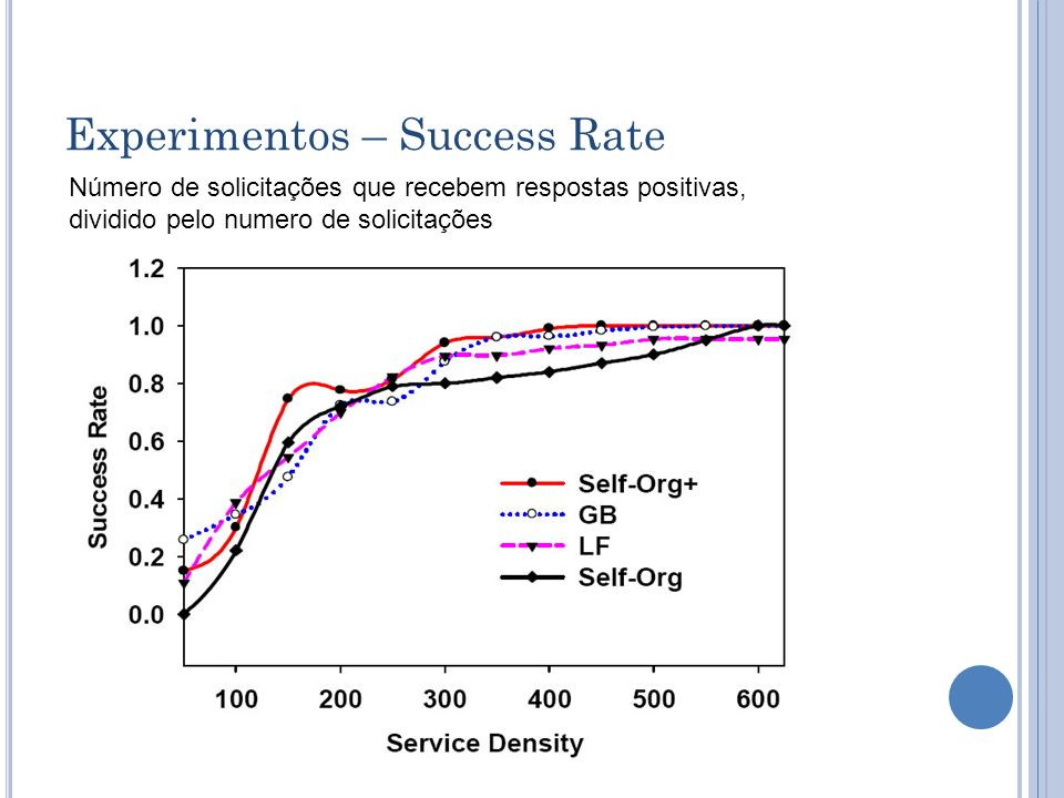 Experimentos – Success Rate