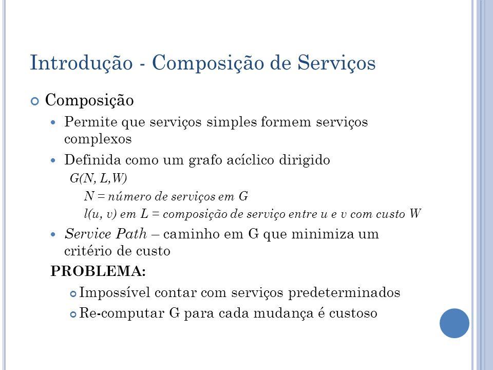Introdução - Composição de Serviços