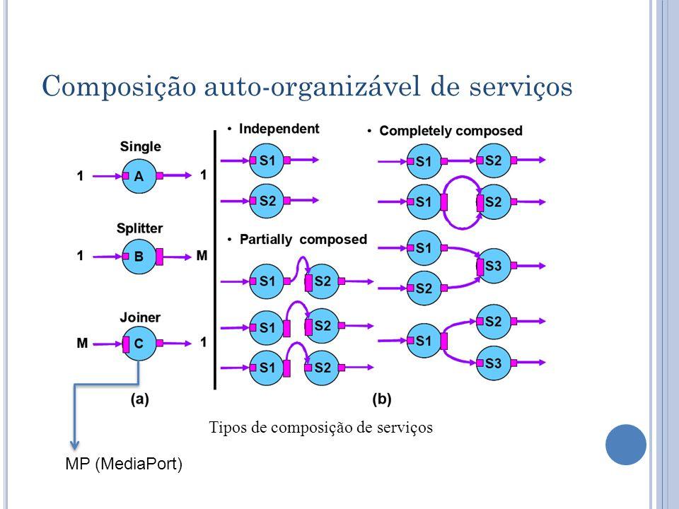 Composição auto-organizável de serviços