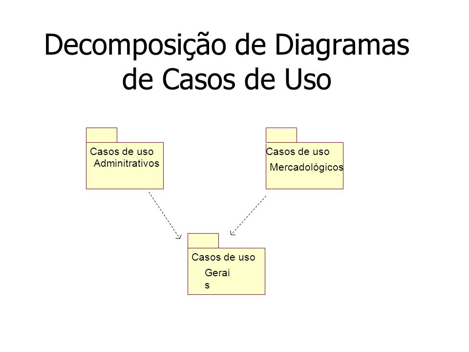 Decomposição de Diagramas de Casos de Uso
