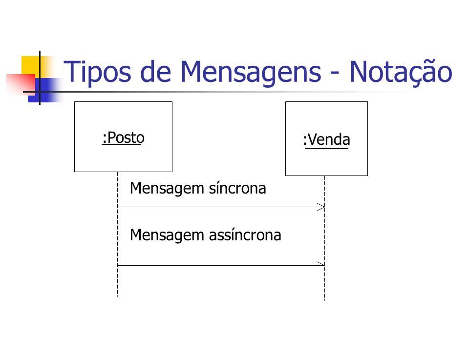Tipos de Mensagens - Notação