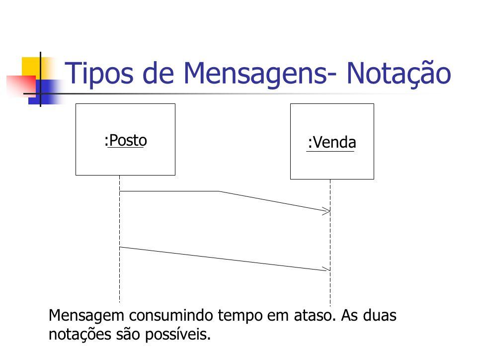 Tipos de Mensagens- Notação