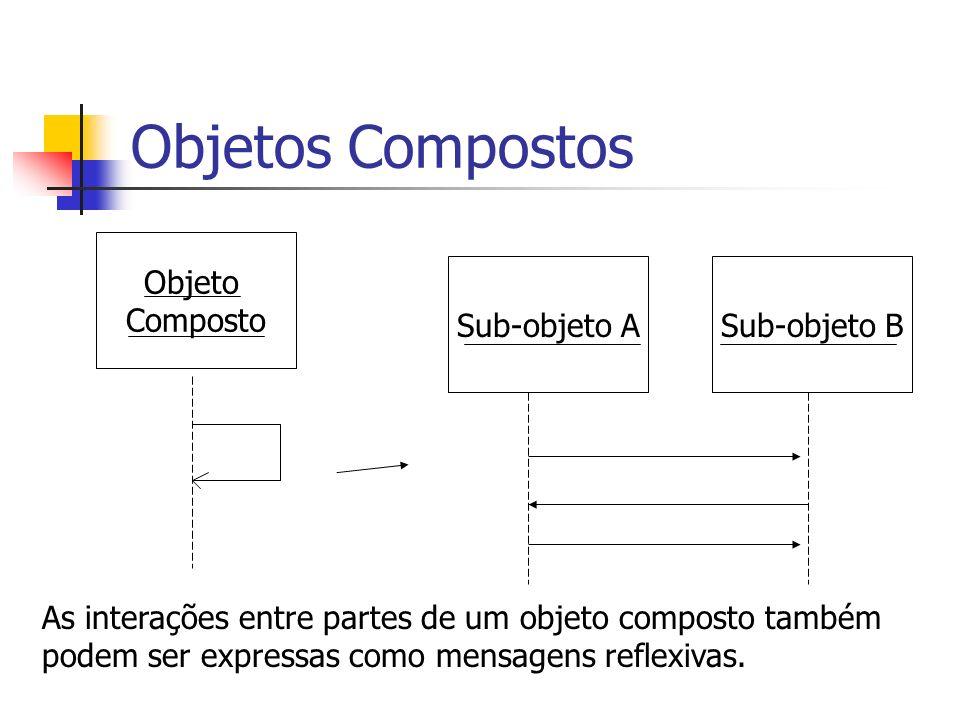 Objetos Compostos Objeto Composto Sub-objeto A Sub-objeto B