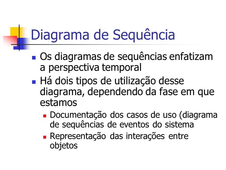 Diagrama de Sequência Os diagramas de sequências enfatizam a perspectiva temporal.