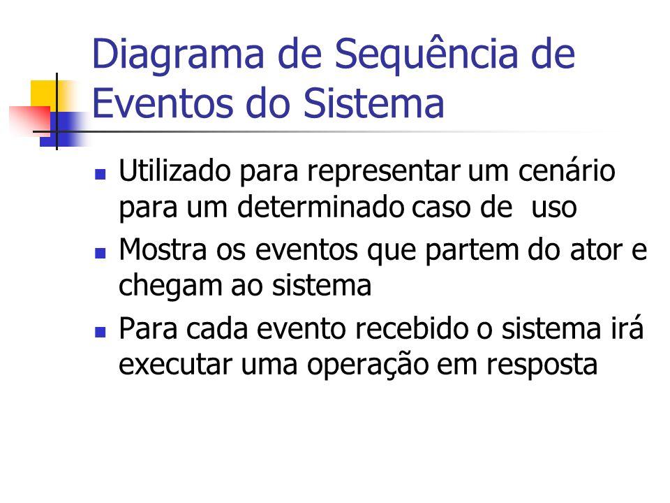 Diagrama de Sequência de Eventos do Sistema