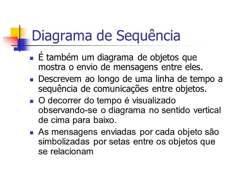 Diagrama de Sequência É também um diagrama de objetos que mostra o envio de mensagens entre eles.
