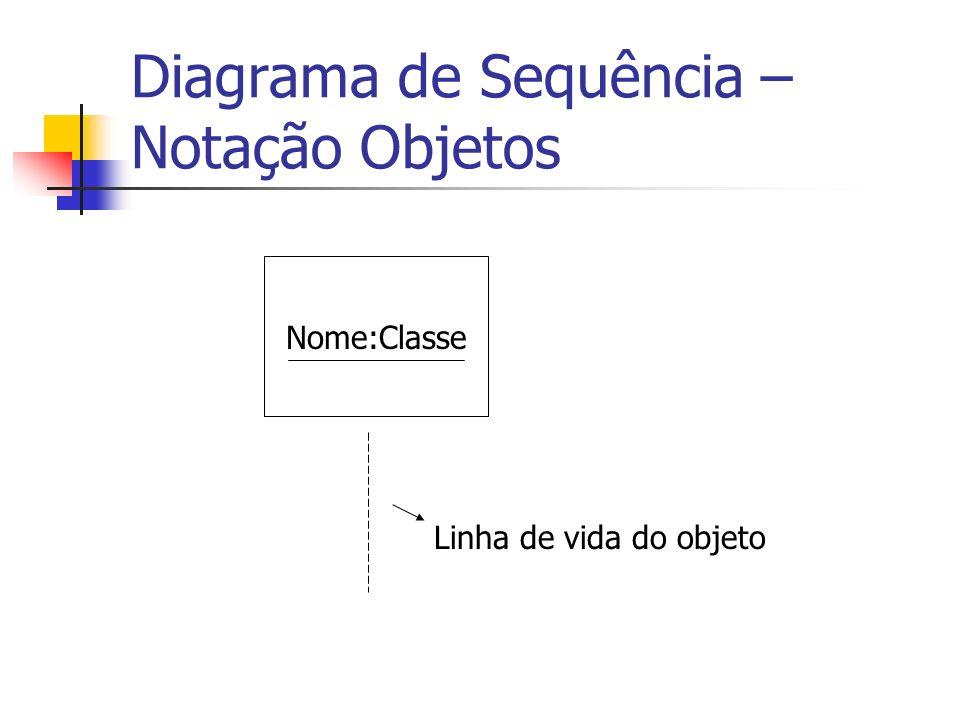 Diagrama de Sequência – Notação Objetos