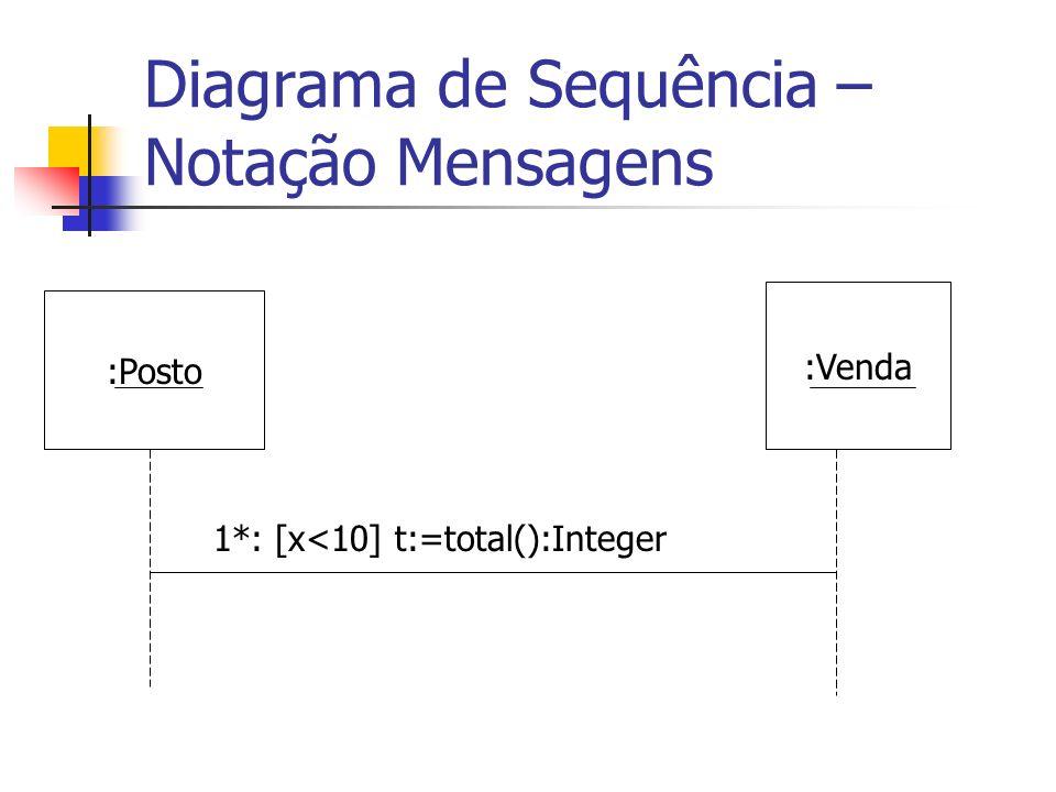 Diagrama de Sequência – Notação Mensagens