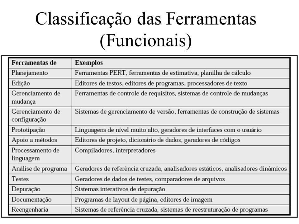 Classificação das Ferramentas (Funcionais)