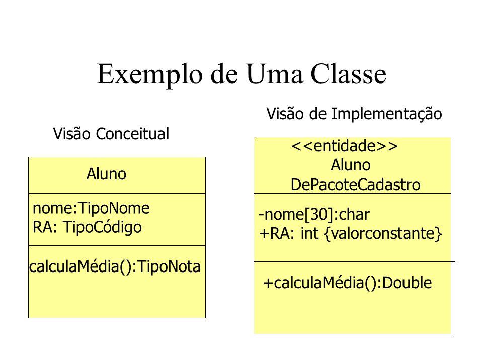 Exemplo de Uma Classe Visão de Implementação Visão Conceitual