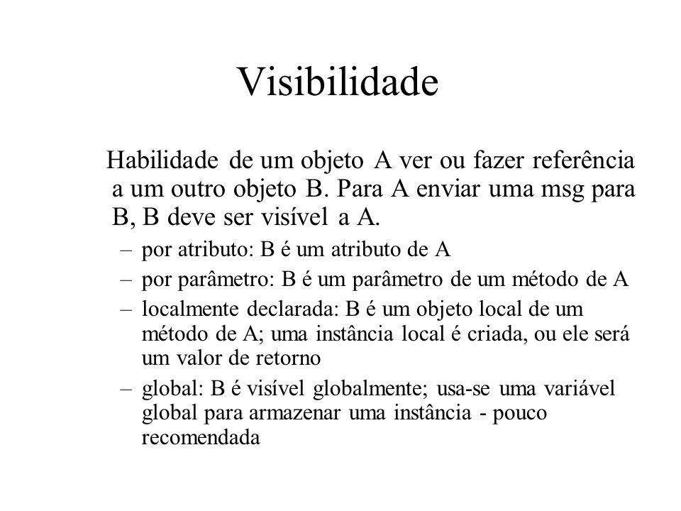 Visibilidade Habilidade de um objeto A ver ou fazer referência a um outro objeto B. Para A enviar uma msg para B, B deve ser visível a A.