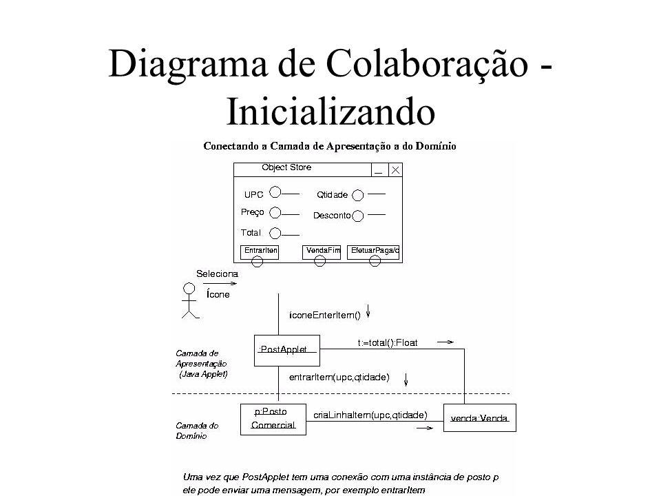 Diagrama de Colaboração - Inicializando