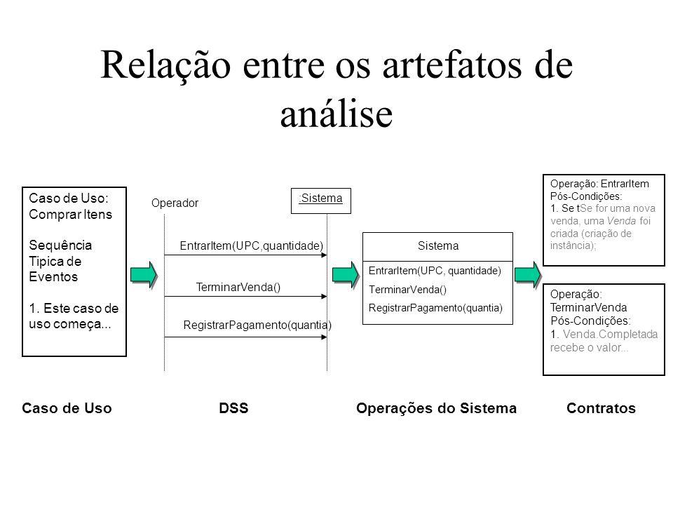 Relação entre os artefatos de análise