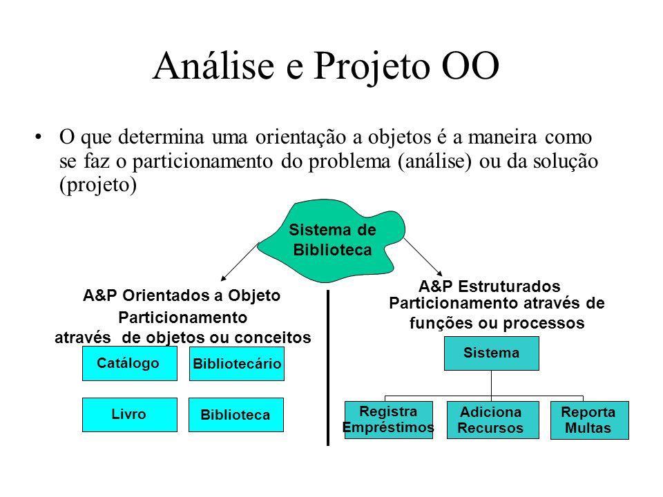 Análise e Projeto OO O que determina uma orientação a objetos é a maneira como se faz o particionamento do problema (análise) ou da solução (projeto)