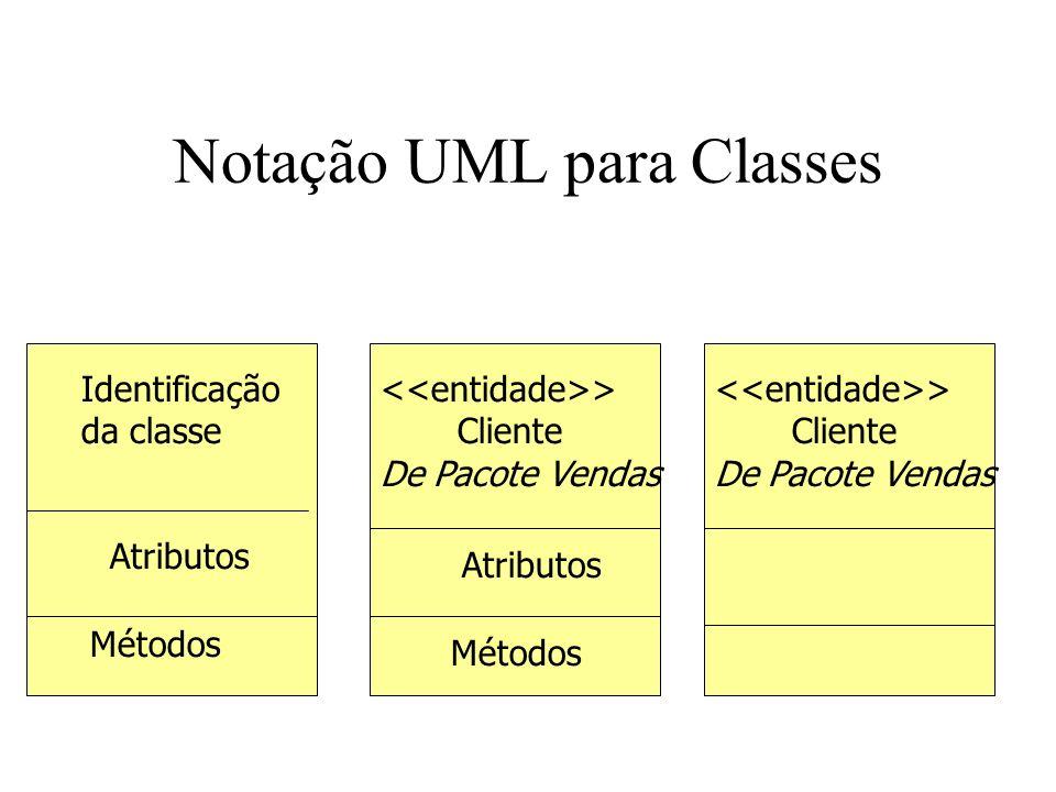 Notação UML para Classes