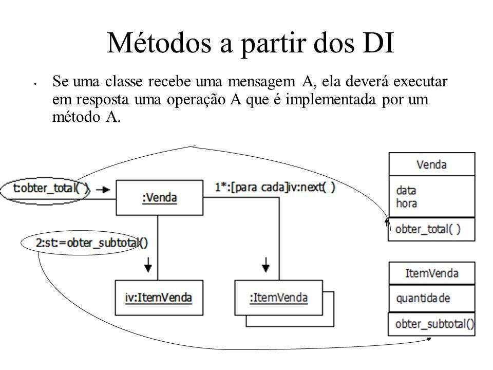 Métodos a partir dos DI Se uma classe recebe uma mensagem A, ela deverá executar em resposta uma operação A que é implementada por um método A.