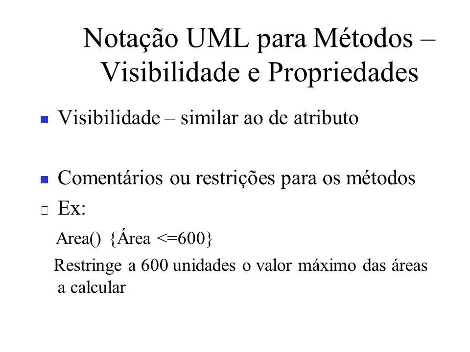 Notação UML para Métodos –Visibilidade e Propriedades