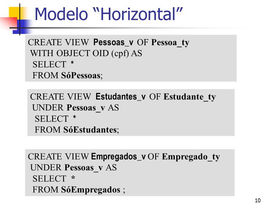 Modelo Horizontal CREATE VIEW Pessoas_v OF Pessoa_ty
