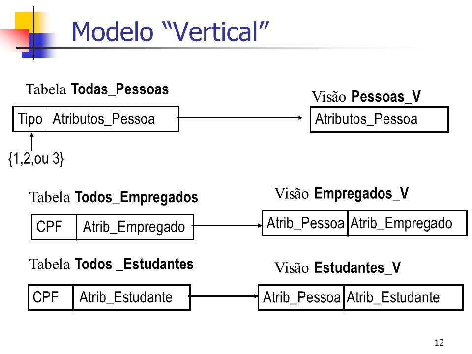 Modelo Vertical Tabela Todas_Pessoas Visão Pessoas_V