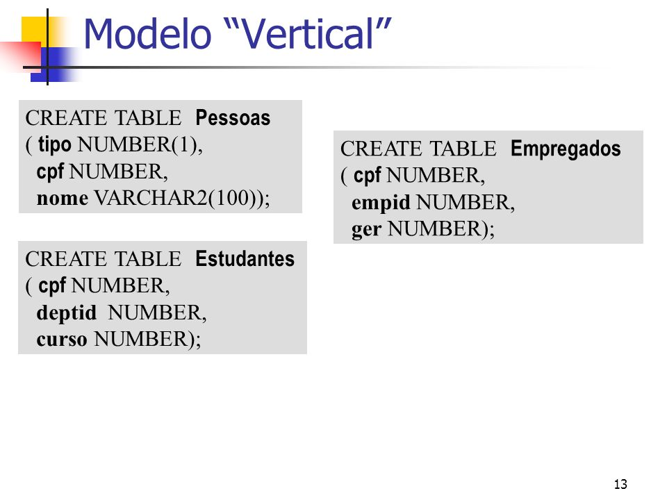 Modelo Vertical CREATE TABLE Pessoas ( tipo NUMBER(1), cpf NUMBER,