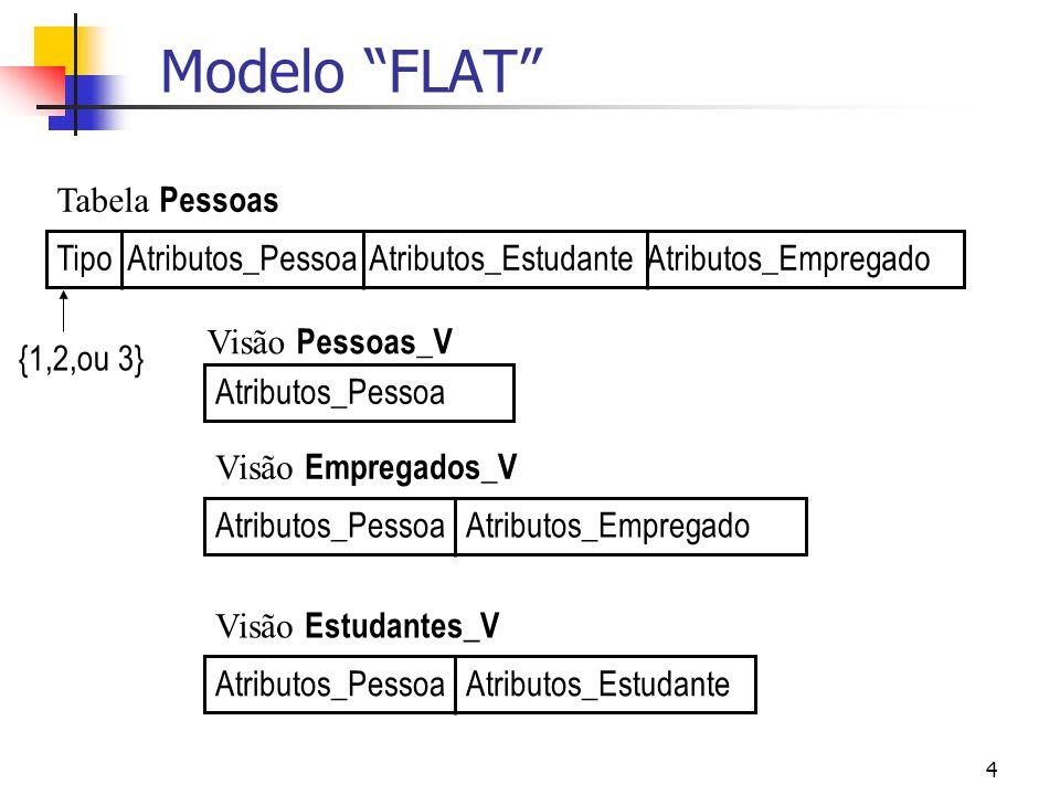 Modelo FLAT Tabela Pessoas