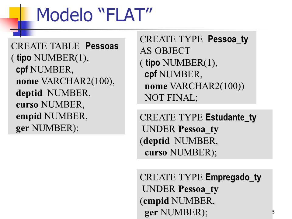 Modelo FLAT CREATE TYPE Pessoa_ty AS OBJECT CREATE TABLE Pessoas
