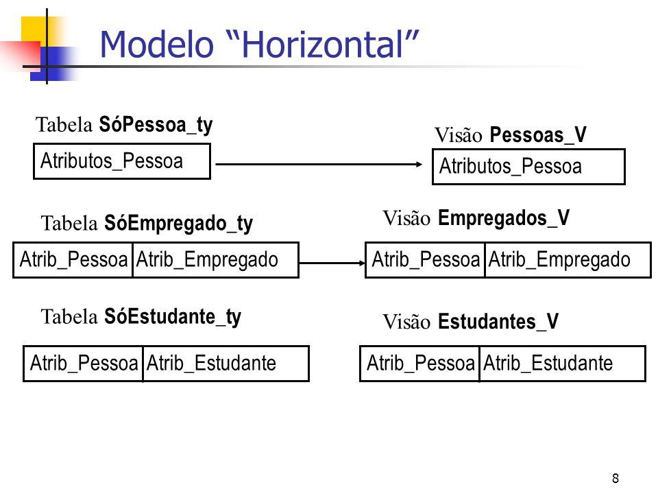 Modelo Horizontal Tabela SóPessoa_ty Visão Pessoas_V