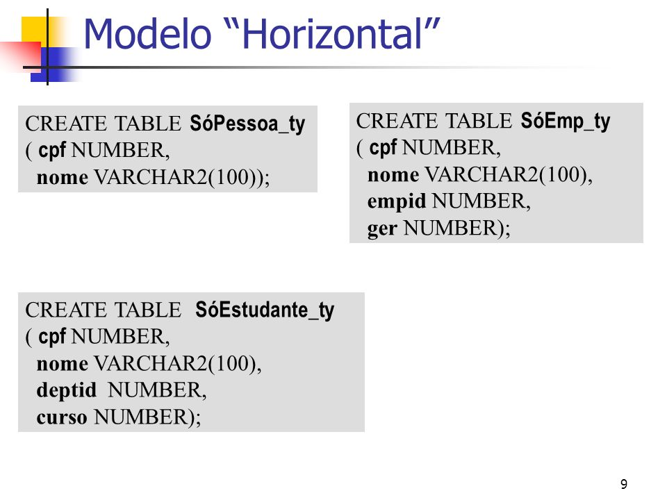 Modelo Horizontal CREATE TABLE SóEmp_ty CREATE TABLE SóPessoa_ty