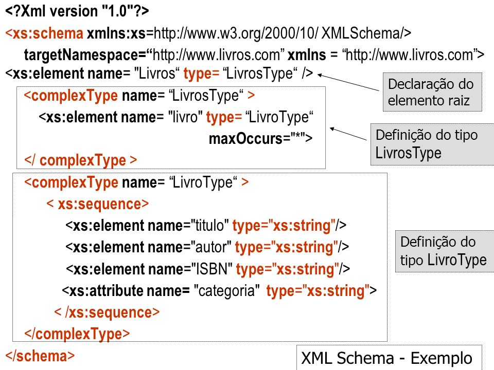 <xs:schema xmlns:xs=http://www.w3.org/2000/10/ XMLSchema/>