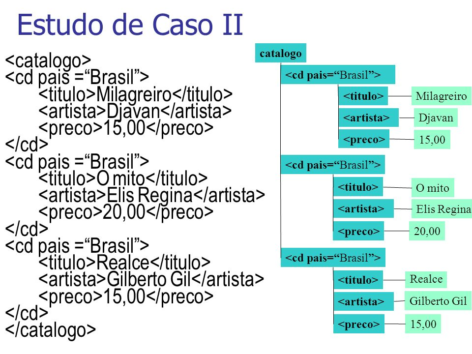 Estudo de Caso II <catalogo> <cd pais = Brasil >