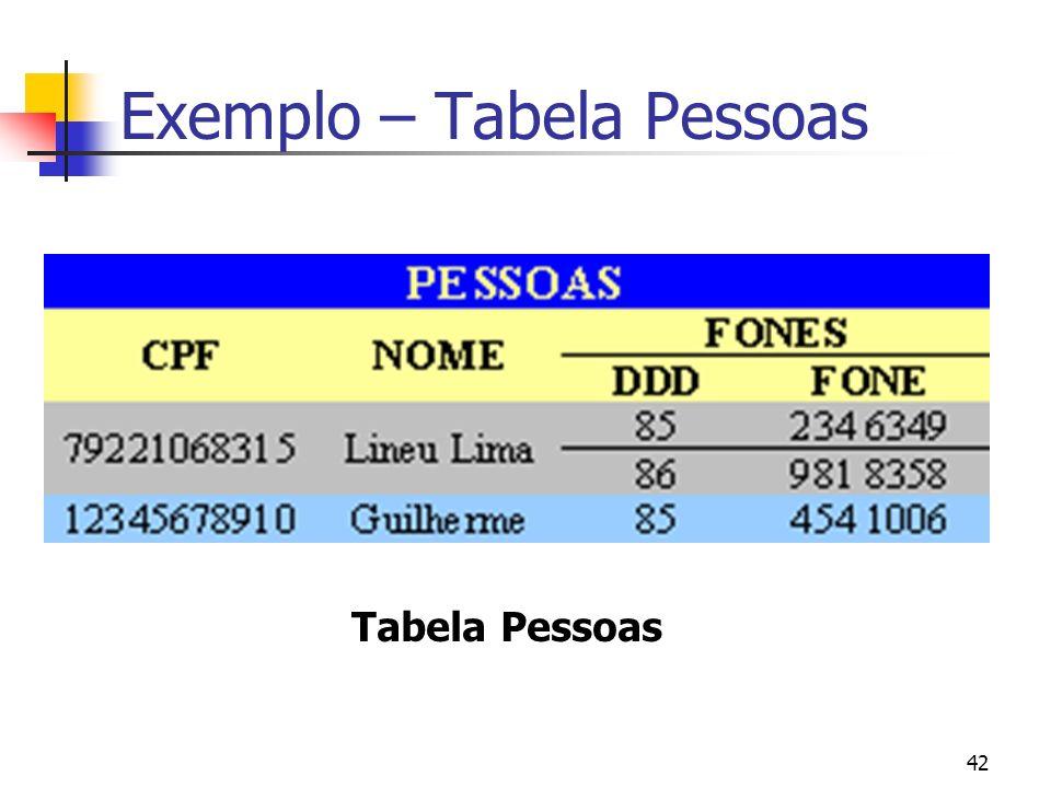 Exemplo – Tabela Pessoas