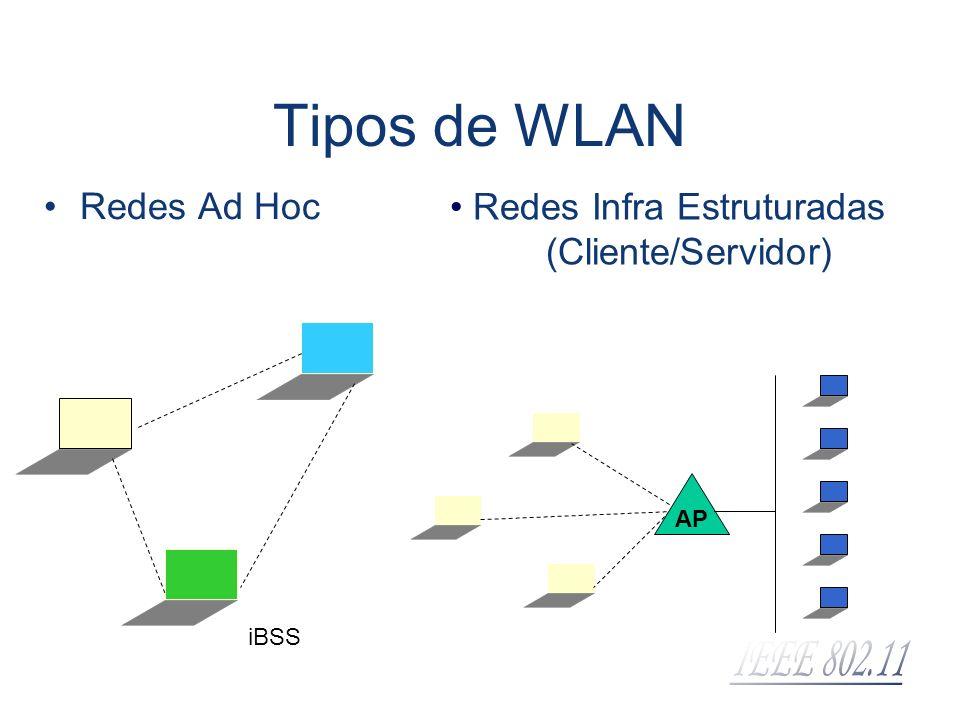 Tipos de WLAN Redes Ad Hoc Redes Infra Estruturadas (Cliente/Servidor)