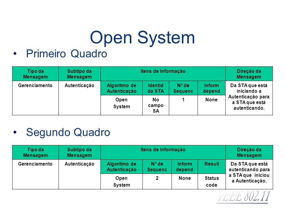 Open System Primeiro Quadro Segundo Quadro Tipo da Mensagem
