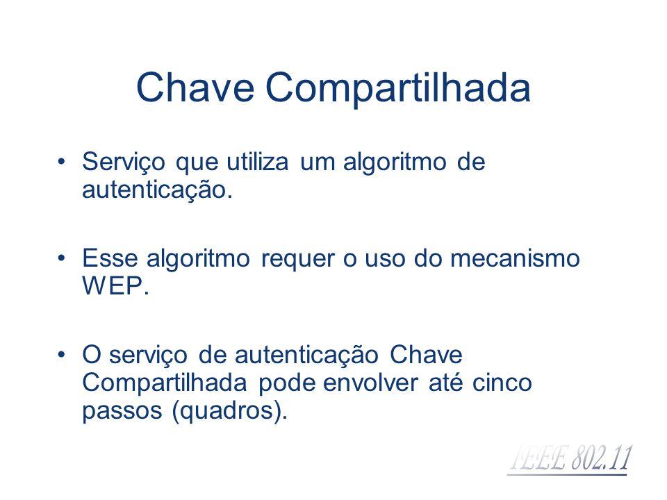 Chave Compartilhada Serviço que utiliza um algoritmo de autenticação.