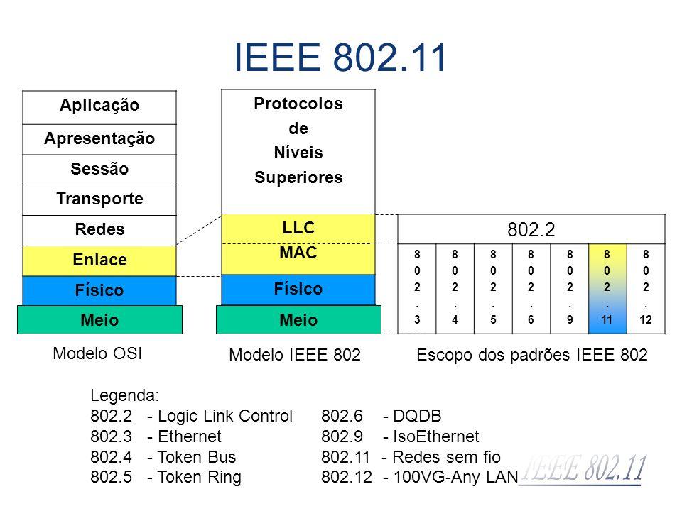 IEEE 802.11 802.2 Aplicação Apresentação Sessão Transporte Redes