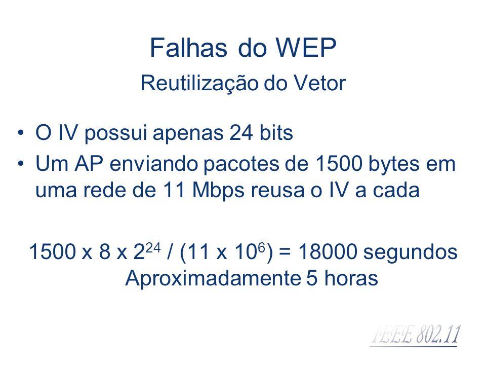 Falhas do WEP Reutilização do Vetor