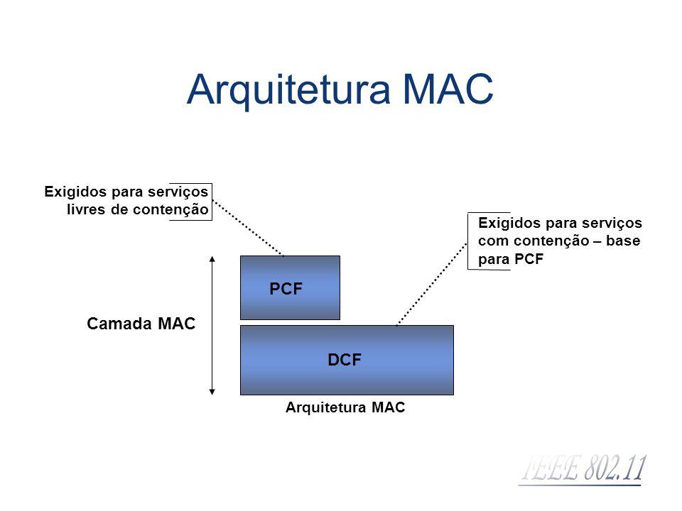 Arquitetura MAC PCF Camada MAC DCF