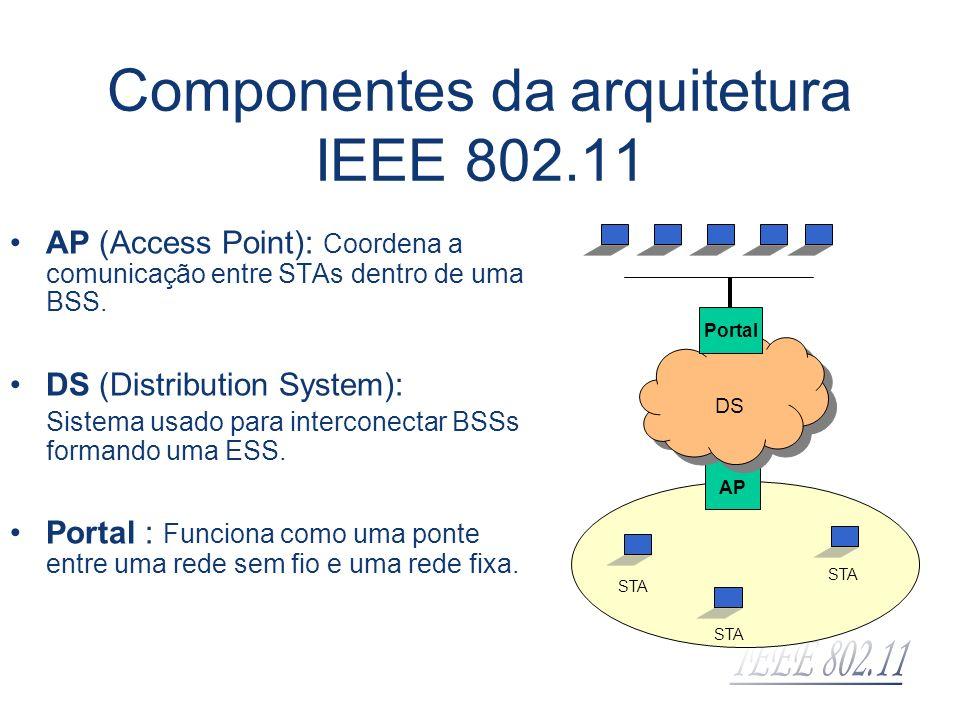 Componentes da arquitetura IEEE 802.11