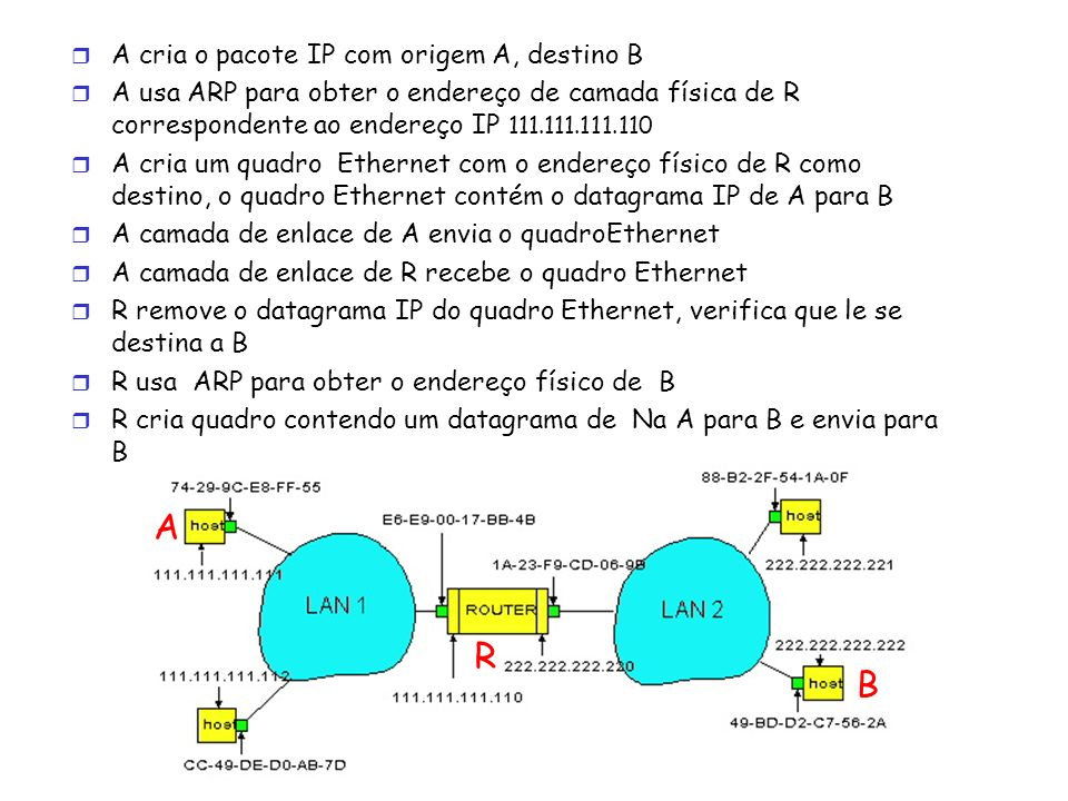 A R B A cria o pacote IP com origem A, destino B