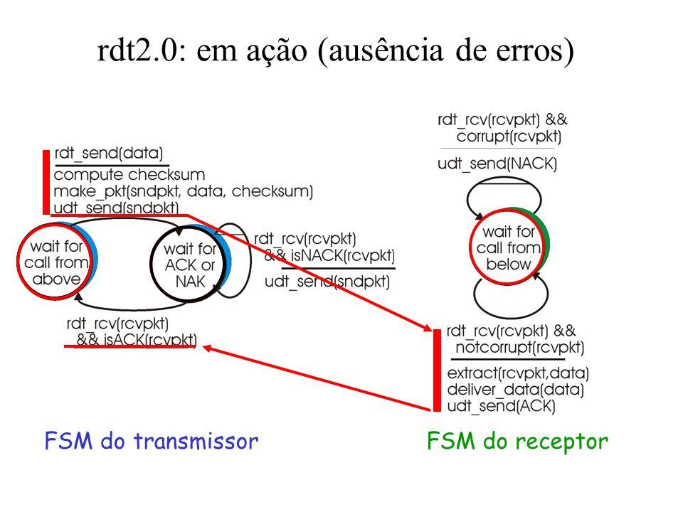 rdt2.0: em ação (ausência de erros)