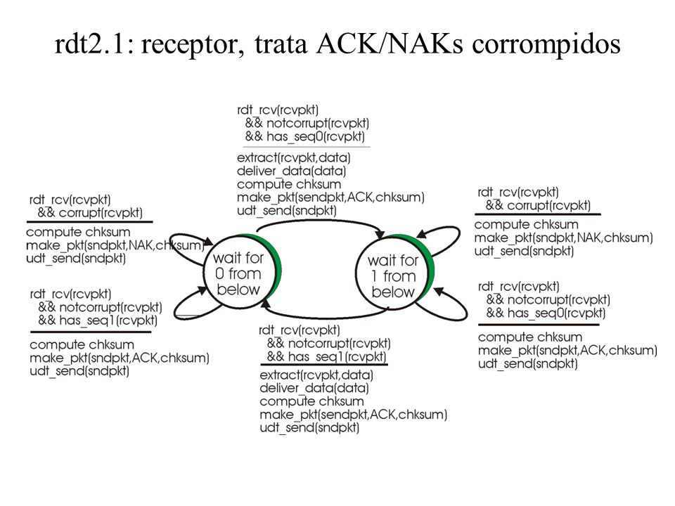 rdt2.1: receptor, trata ACK/NAKs corrompidos