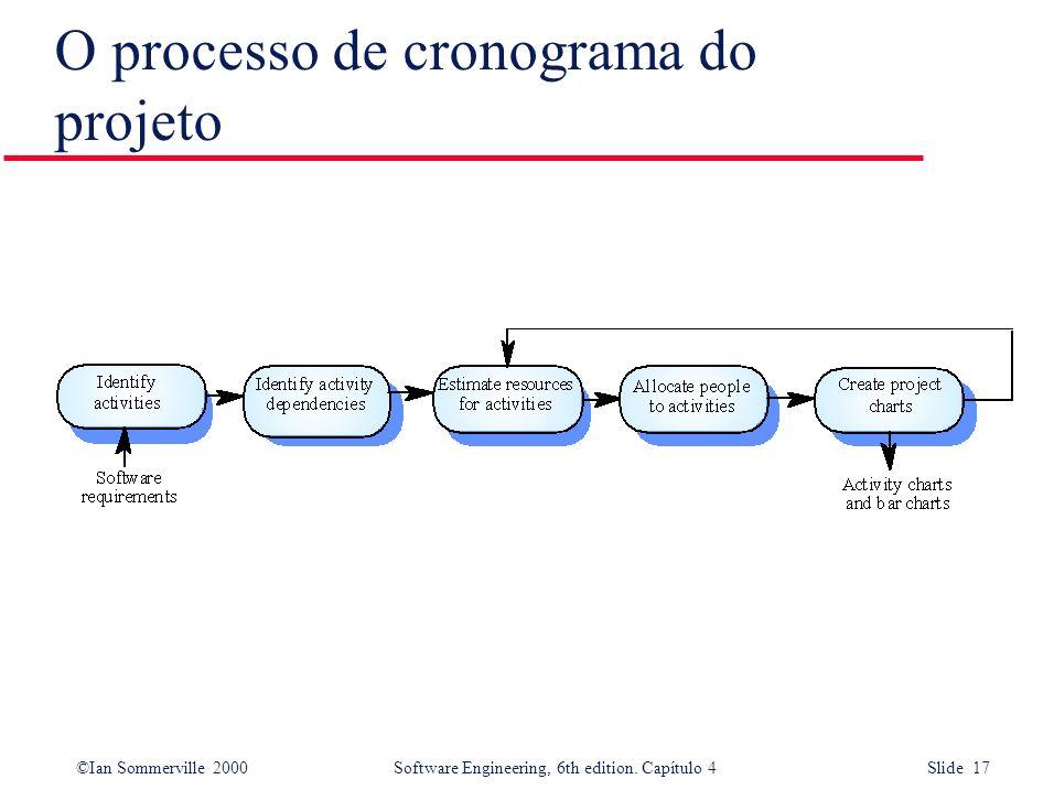 O processo de cronograma do projeto