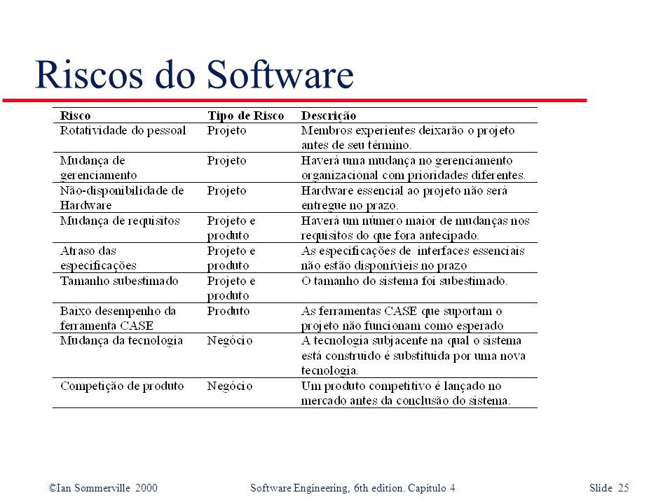 Riscos do Software