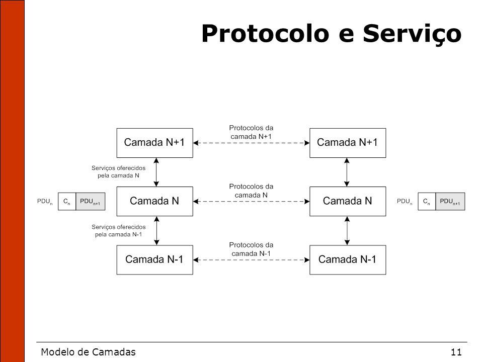 Protocolo e Serviço