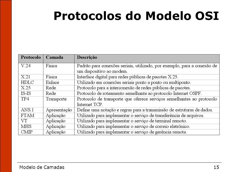 Protocolos do Modelo OSI