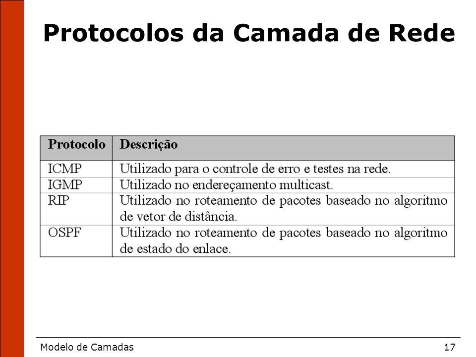 Protocolos da Camada de Rede