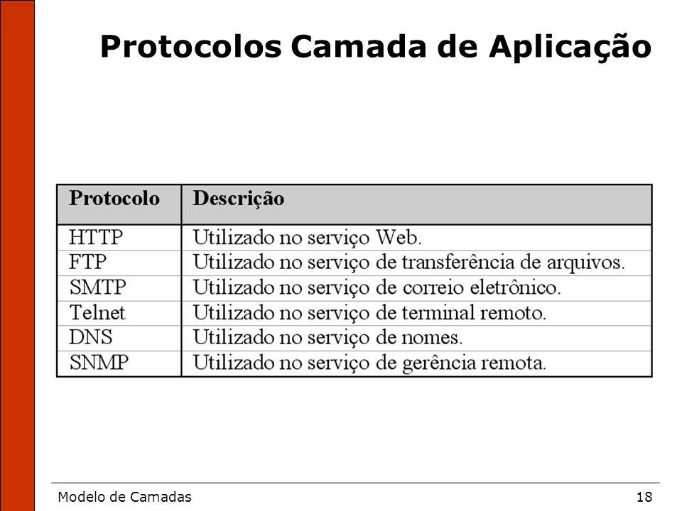 Protocolos Camada de Aplicação