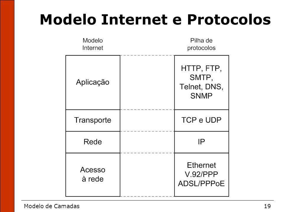Modelo Internet e Protocolos